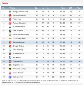 Zweite Bundesliga 2011/12 - so geht es aus!